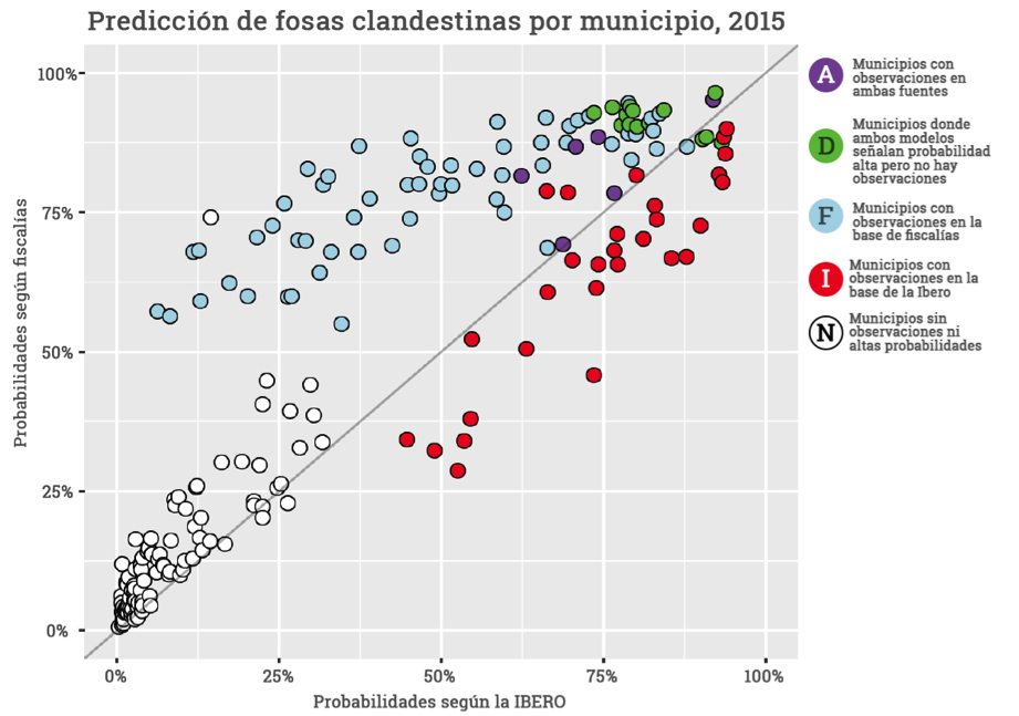 Prediction by municipio